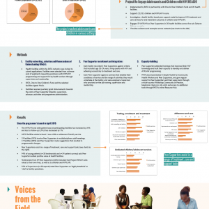 Project REACH - A facility-based peer support model across 20 facilities in five sub-Saharan African countries
