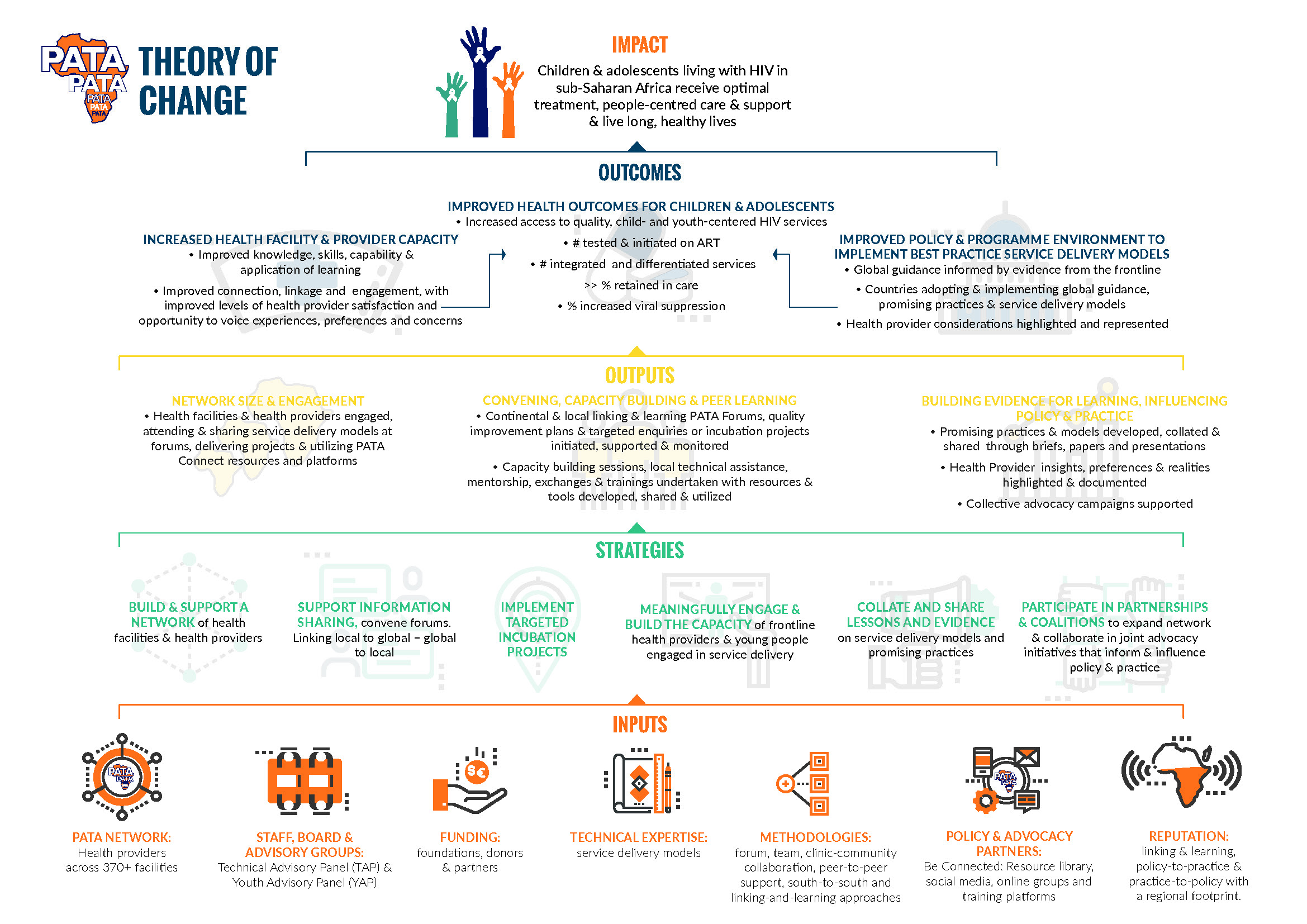 PATA - Our Theory of Change