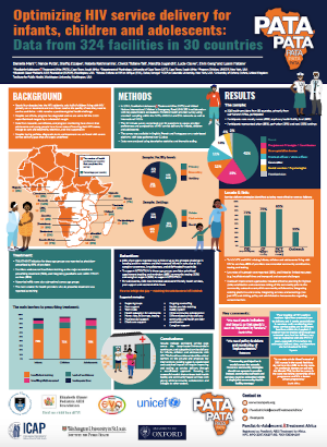 Optimizing HIV service delivery for infants, children and adolescents: DATA from 324 facilities in 30 countries