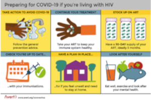 Preparing for COVID-19 if youre living with HIV - Infographic by Avert